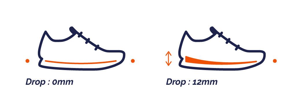 Le drop de la chaussure
